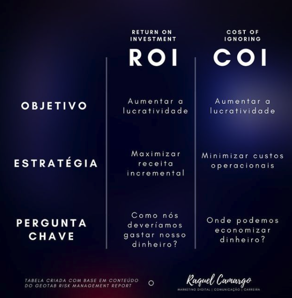 COI e ROI - Métricas de marketing
